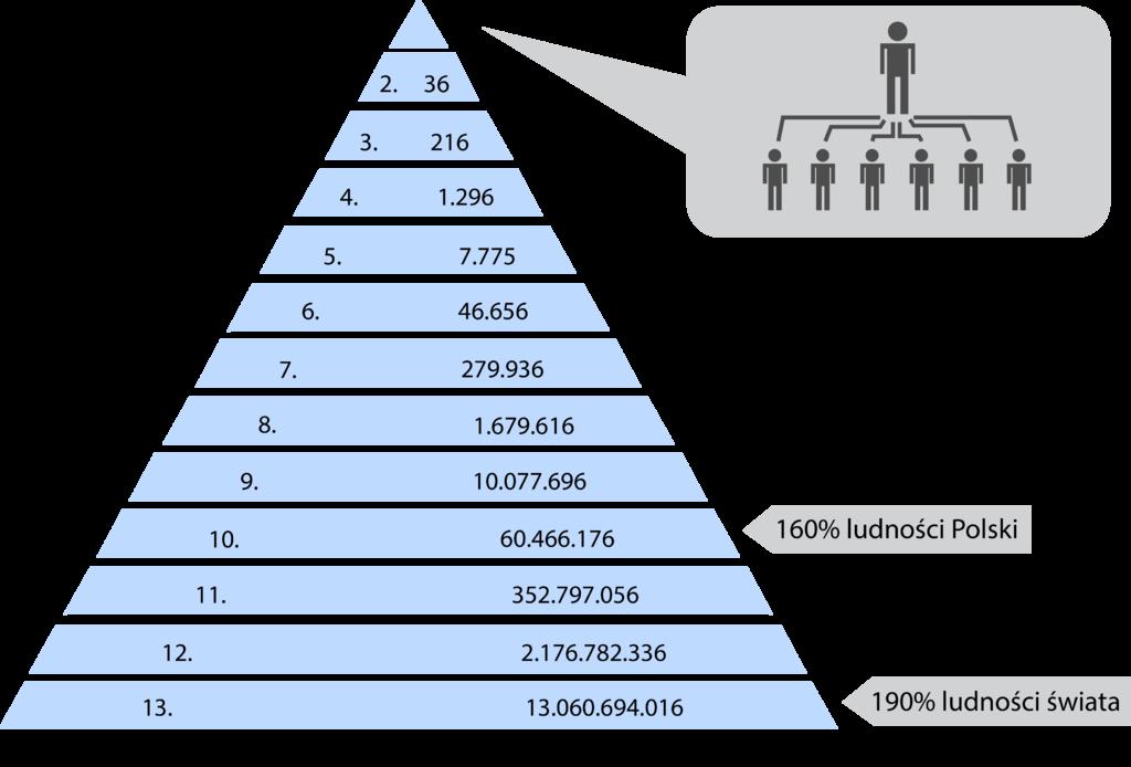 Mechanizm_funkcjonowania_piramidy_finansowej